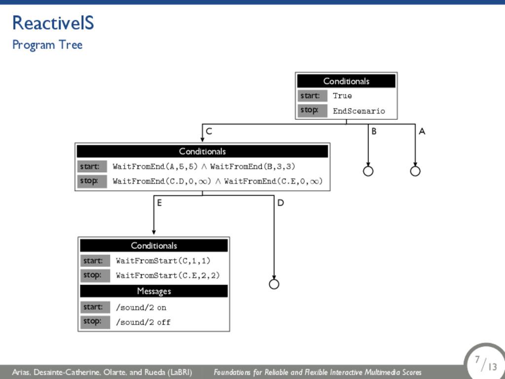 ReactiveIS Program Tree start: stop: True EndSc...