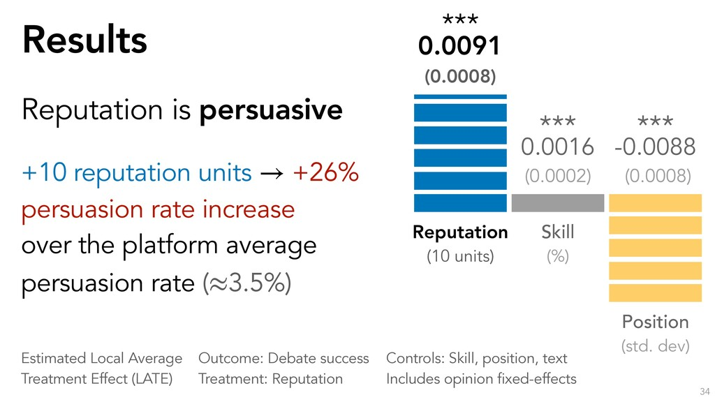 Results 34 Reputation is persuasive +10 reputat...