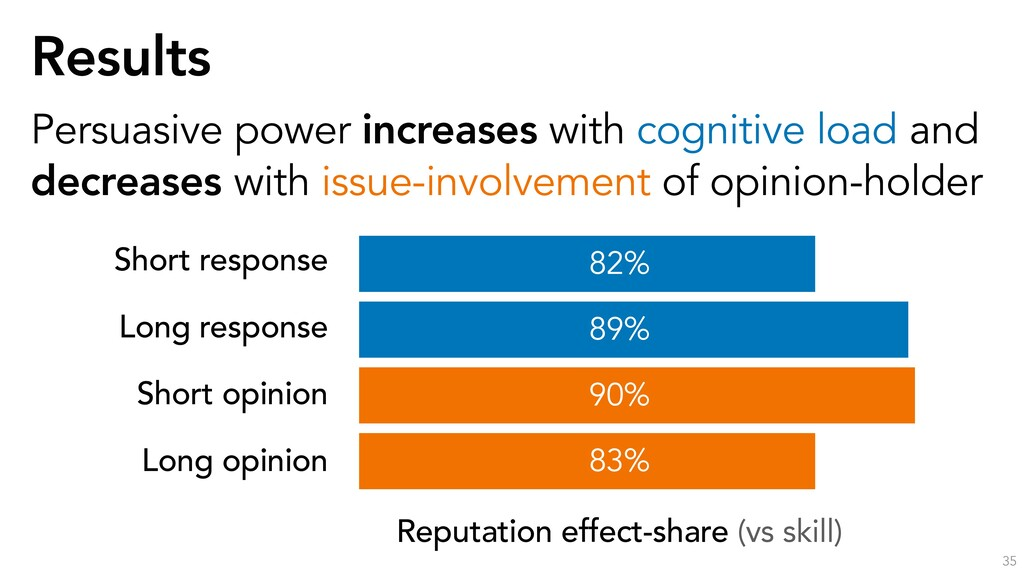 Results 35 Persuasive power increases with cogn...