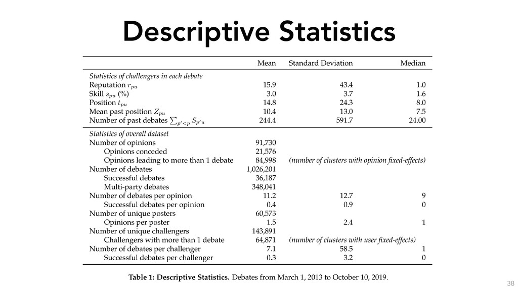 Descriptive Statistics 38 Our final dataset cont...
