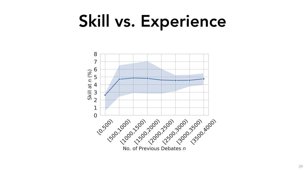 Skill vs. Experience 39