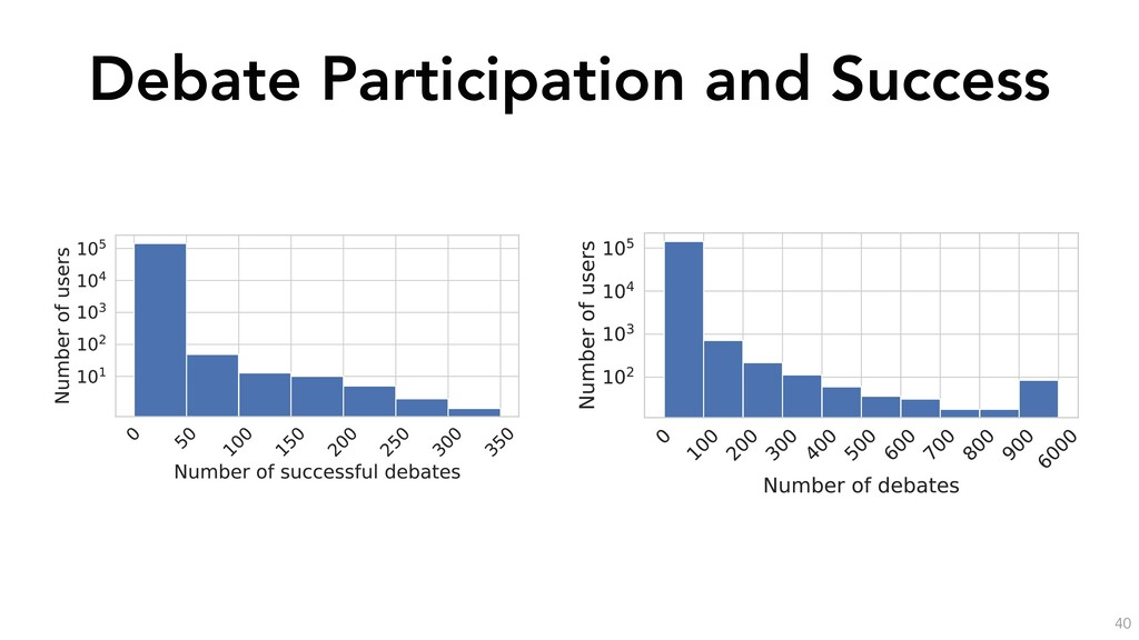 Debate Participation and Success 40