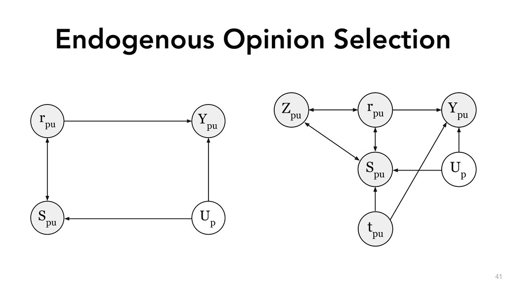 Endogenous Opinion Selection 41 Y pu r pu U p S...