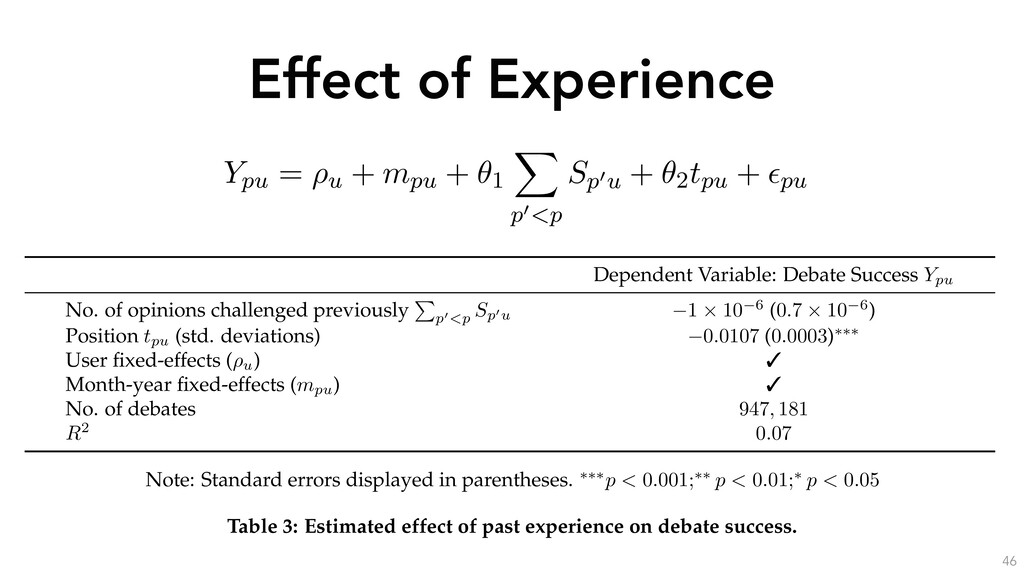 Effect of Experience 46 Dependent Variable: Deb...
