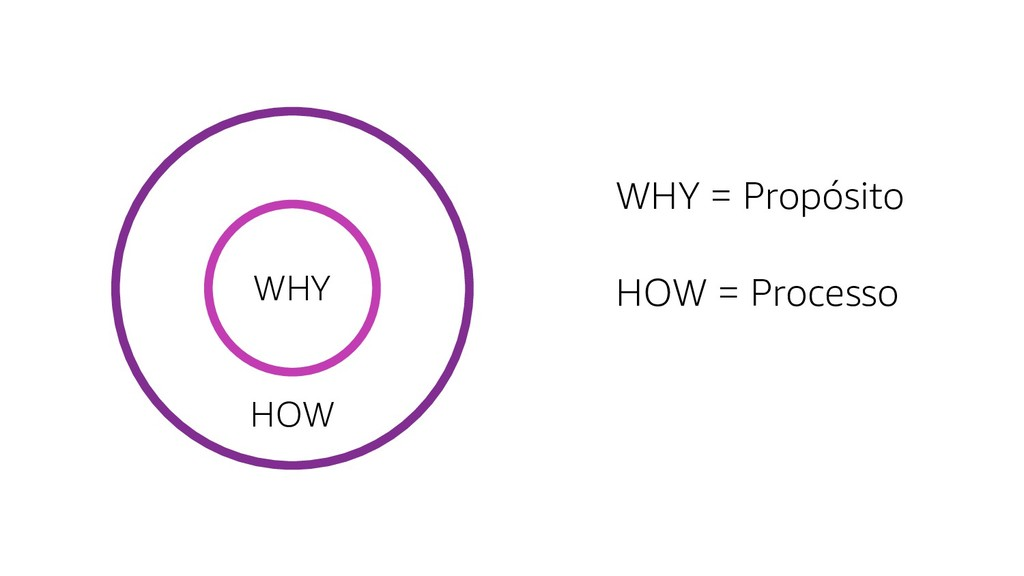 WHY WHY = Propósito HOW HOW = Processo