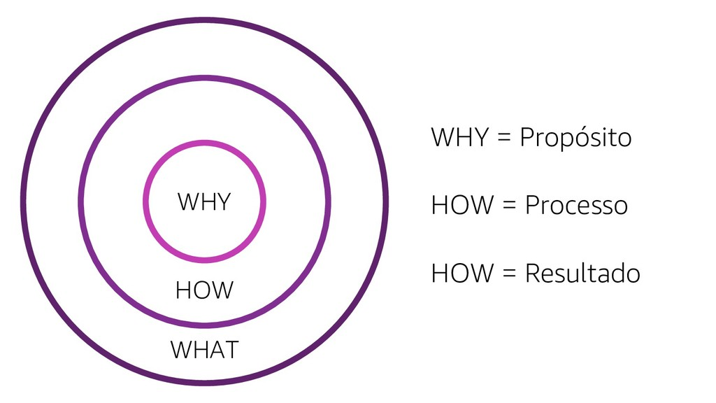 WHY WHY = Propósito HOW WHAT HOW = Processo HOW...