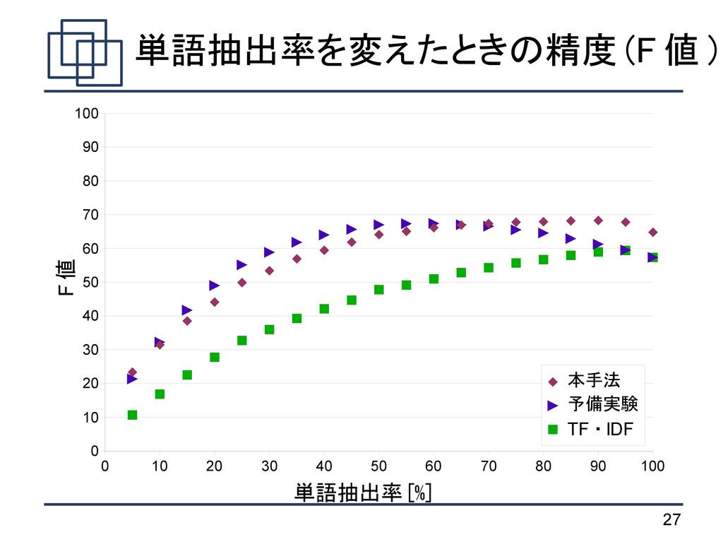 27 単語抽出率を変えたときの精度 (F 値 ) 0 10 20 30 40 50 60 70...