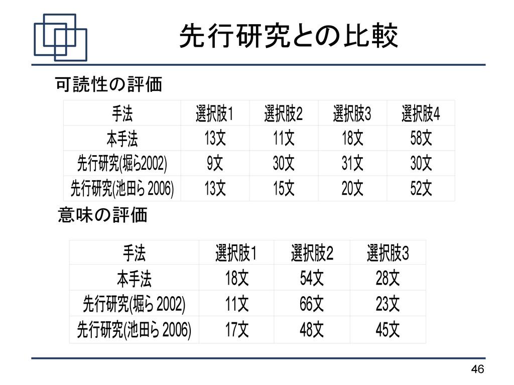 46 先行研究との比較 可読性の評価 意味の評価 手法 選択肢1 選択肢2 選択肢3 選択肢4...