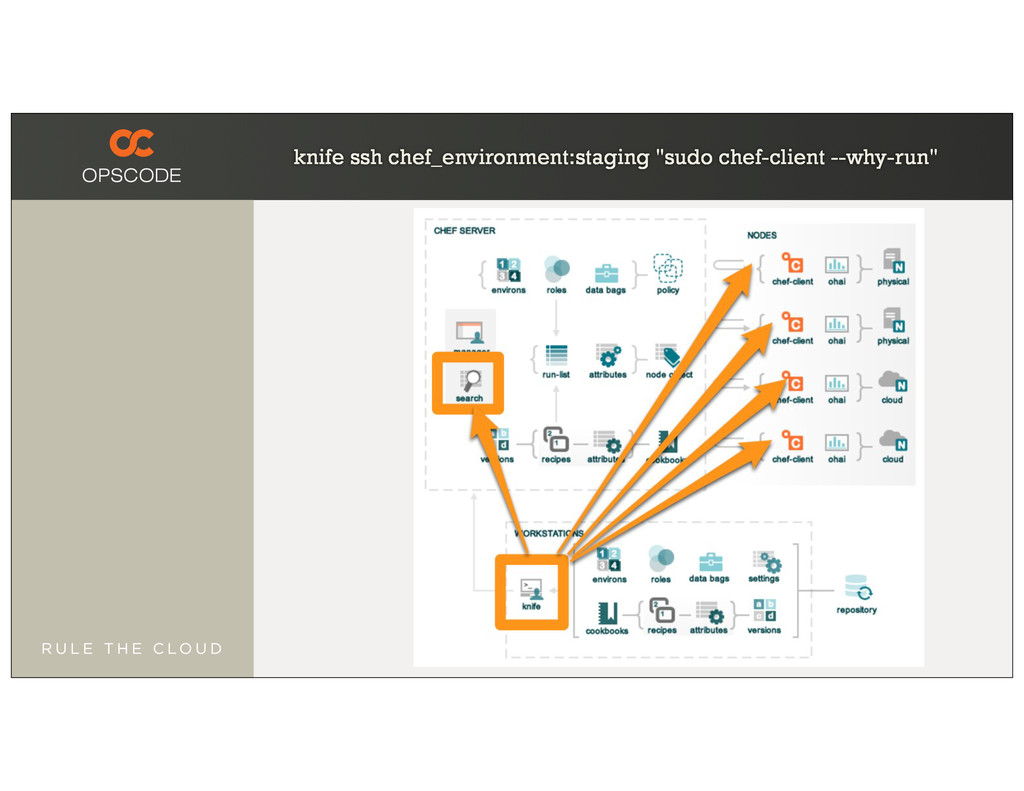 """knife ssh chef_environment:staging """"sudo chef-c..."""
