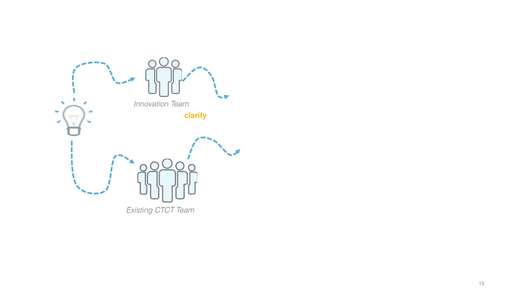 13 Innovation Team Existing CTCT Team clarify