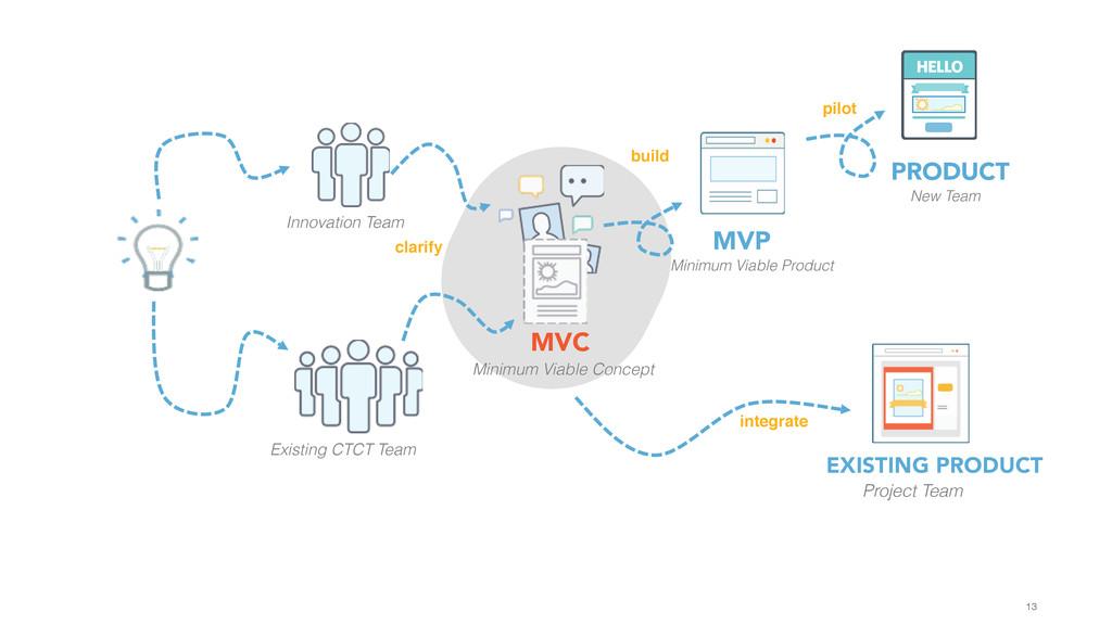 13 Innovation Team Existing CTCT Team MVC Minim...