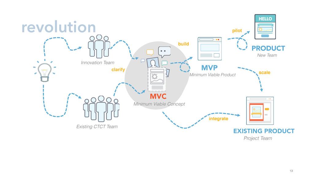 13 revolution Innovation Team Existing CTCT Tea...