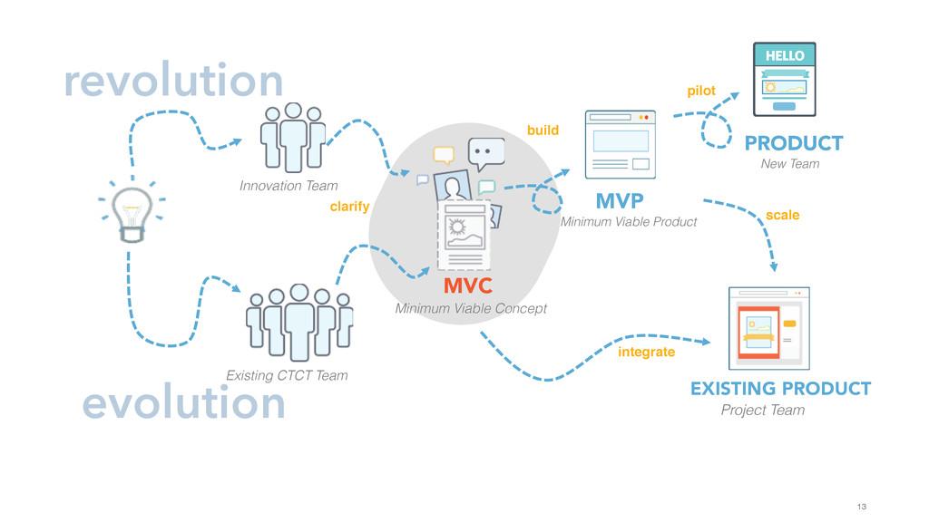 13 evolution revolution Innovation Team Existin...