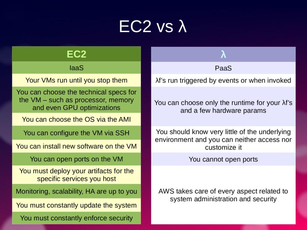 EC2 vs λ EC2 IaaS Your VMs run until you stop t...