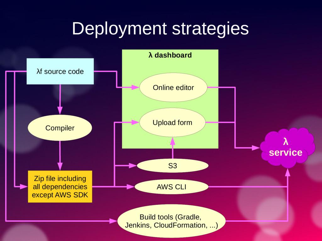 Deployment strategies λf source code λ dashboar...