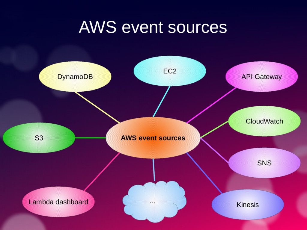 AWS event sources AWS event sources S3 DynamoDB...