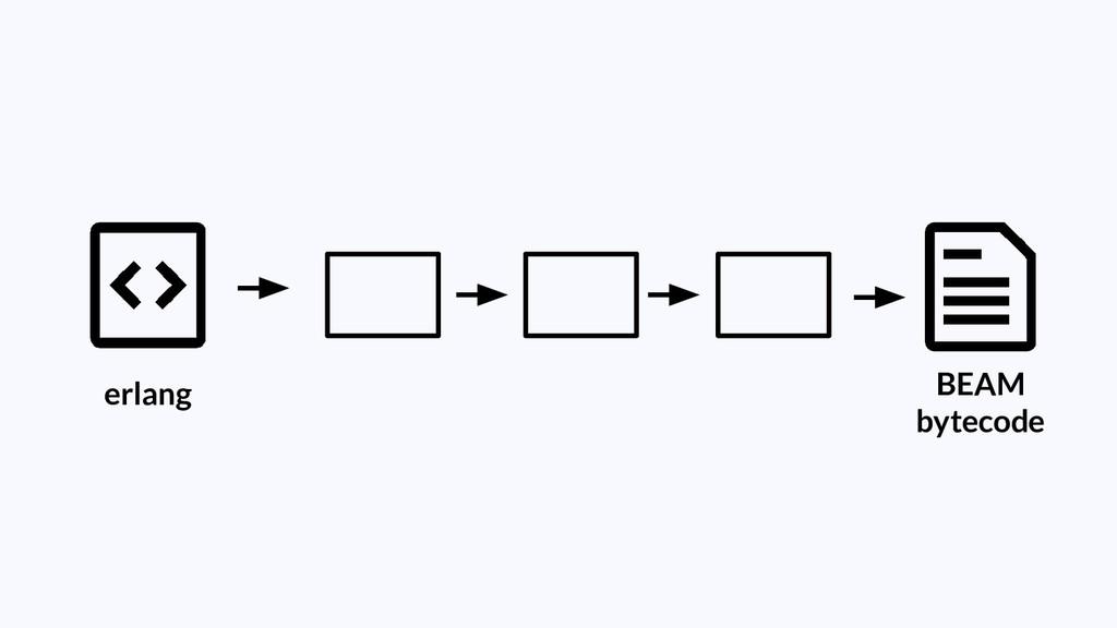 erlang BEAM bytecode