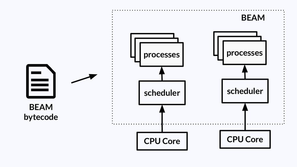 BEAM BEAM bytecode processes scheduler CPU Core...