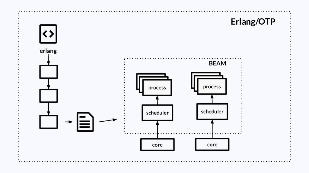 erlang BEAM process scheduler core process sche...