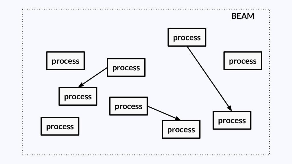 BEAM process process process process process pr...