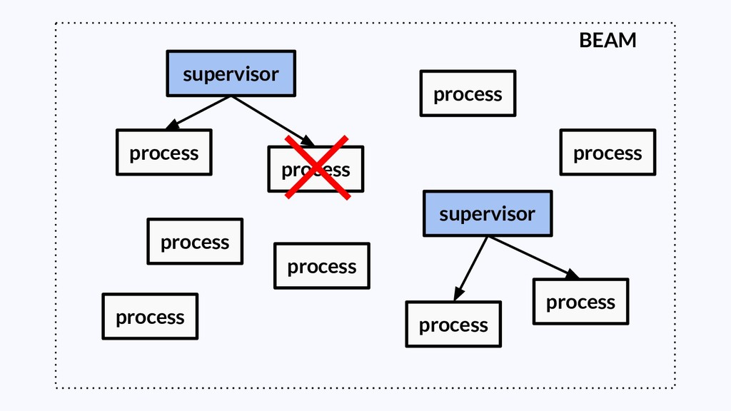 supervisor BEAM process process process process...