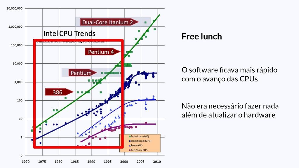 Free lunch O software ficava mais rápido com o a...