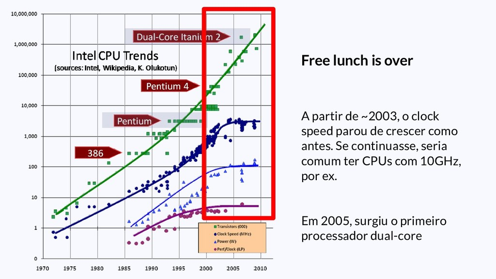 Free lunch is over A partir de ~2003, o clock s...