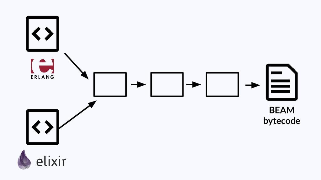 BEAM bytecode