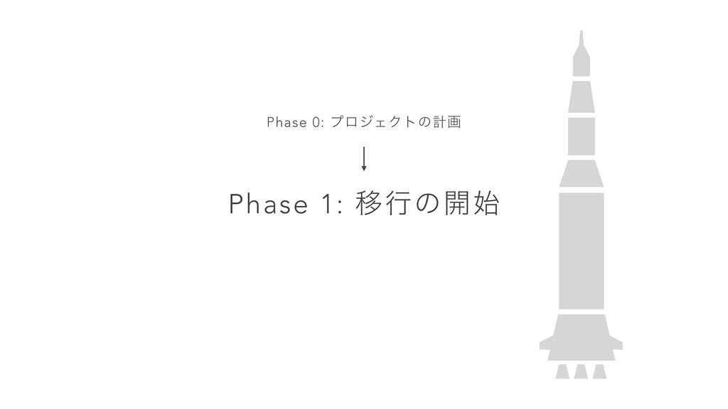 Phase 1: Ҡߦͷ։ Phase 0: ϓϩδΣΫτͷܭը