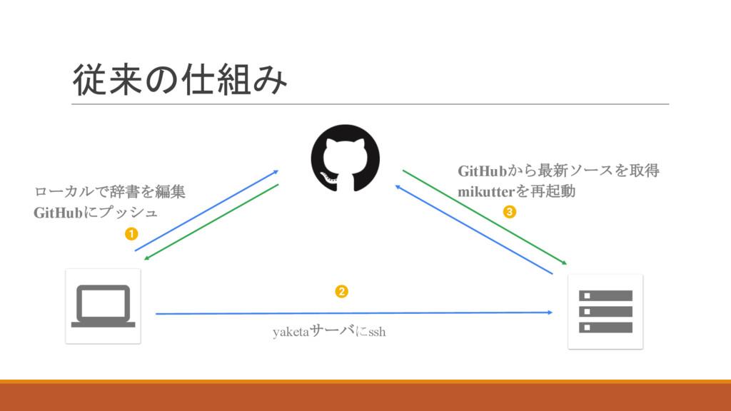 従来の仕組み 1 2 3 ローカルで辞書を編集 GitHubにプッシュ yaketaサーバにs...
