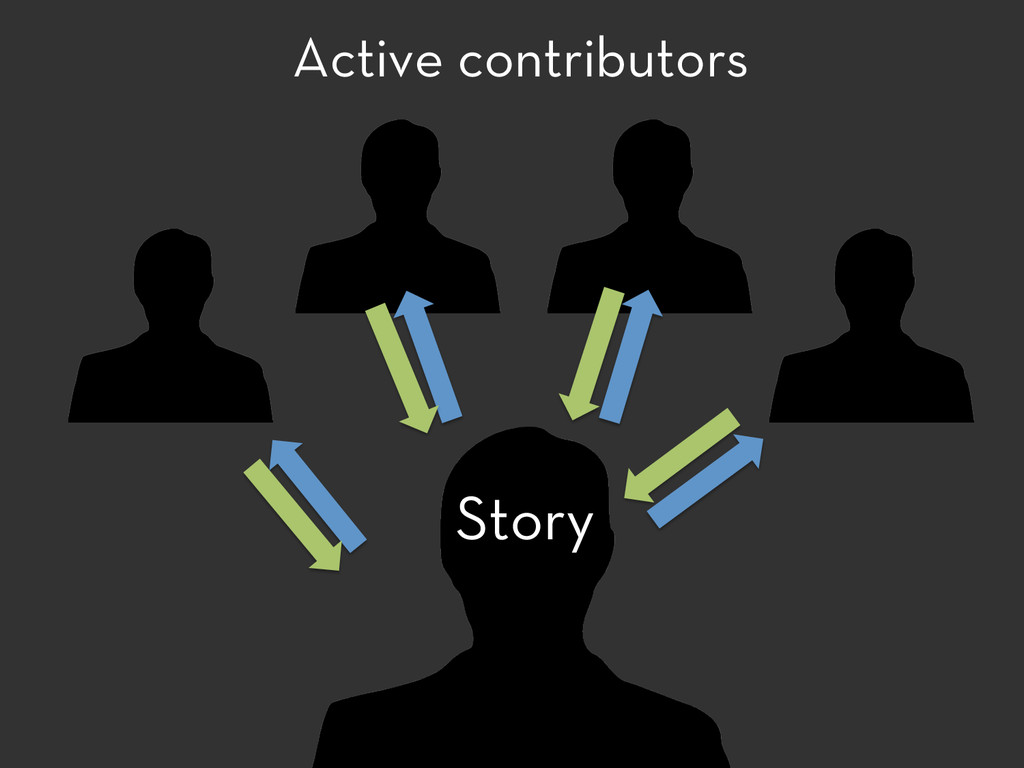 Active contributors Story
