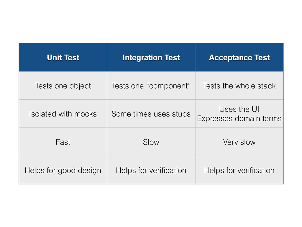Unit Test Integration Test Acceptance Test Test...
