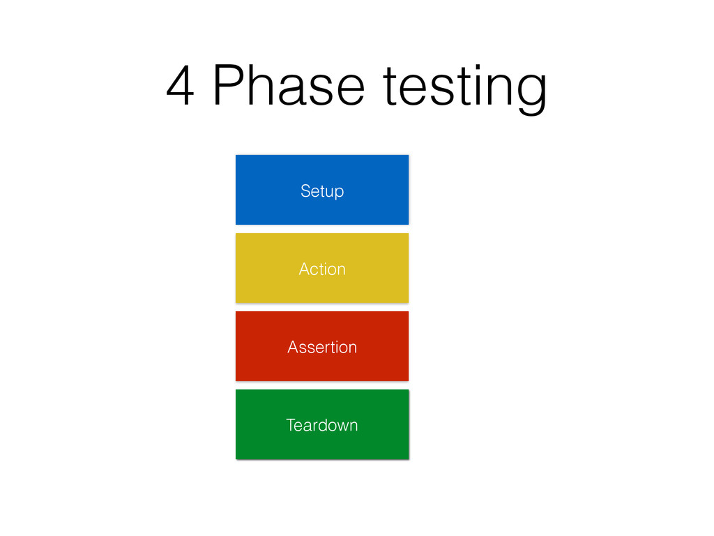 4 Phase testing Setup Action Assertion Teardown