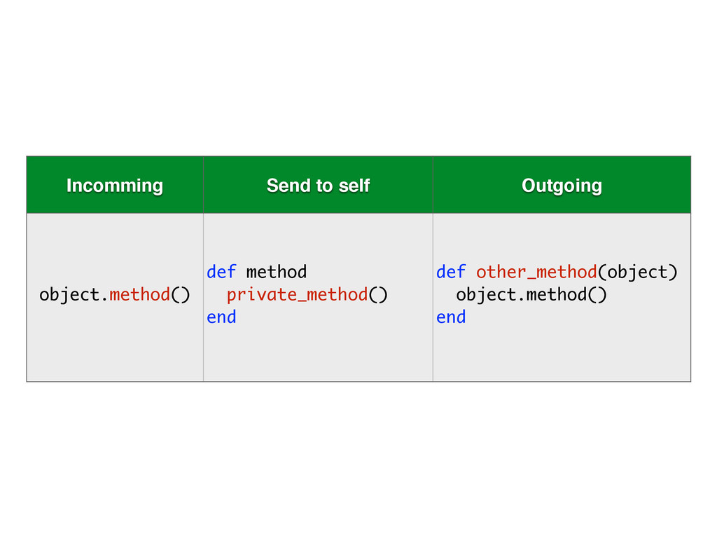 Incomming Send to self Outgoing object.method()...