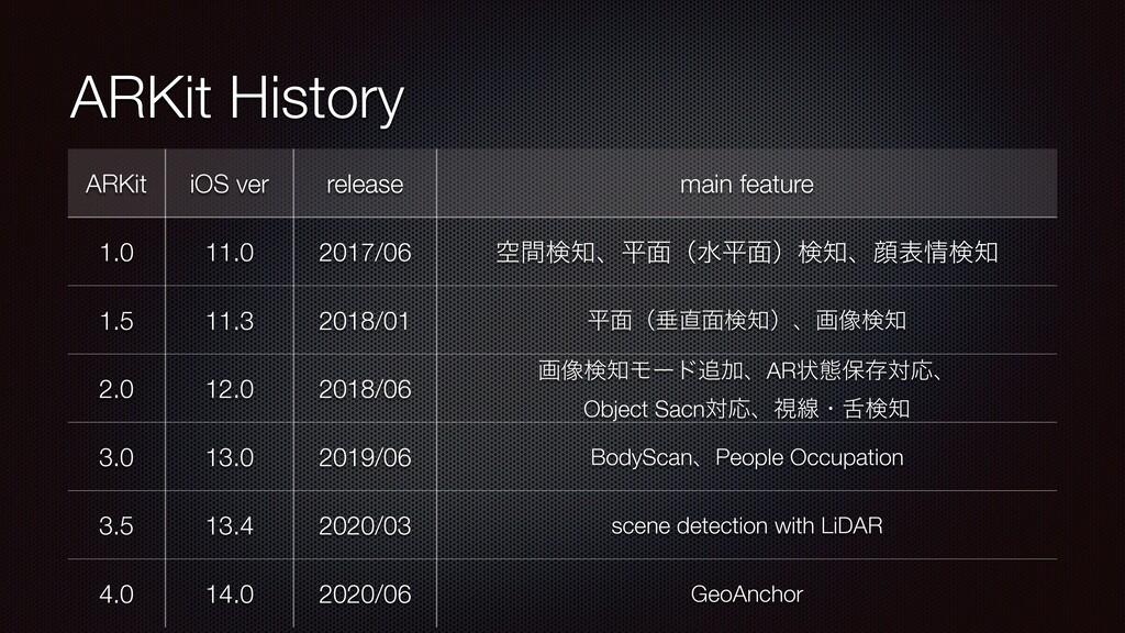 ARKit History ARKit iOS ver release main featur...