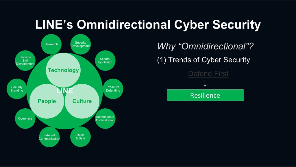 LINE's Omnidirectional Cyber Security LINE LINE...