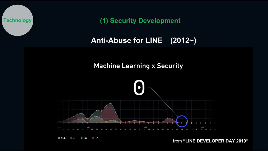 """from """"LINE DEVELOPER DAY 2019"""" Anti-Abuse for L..."""