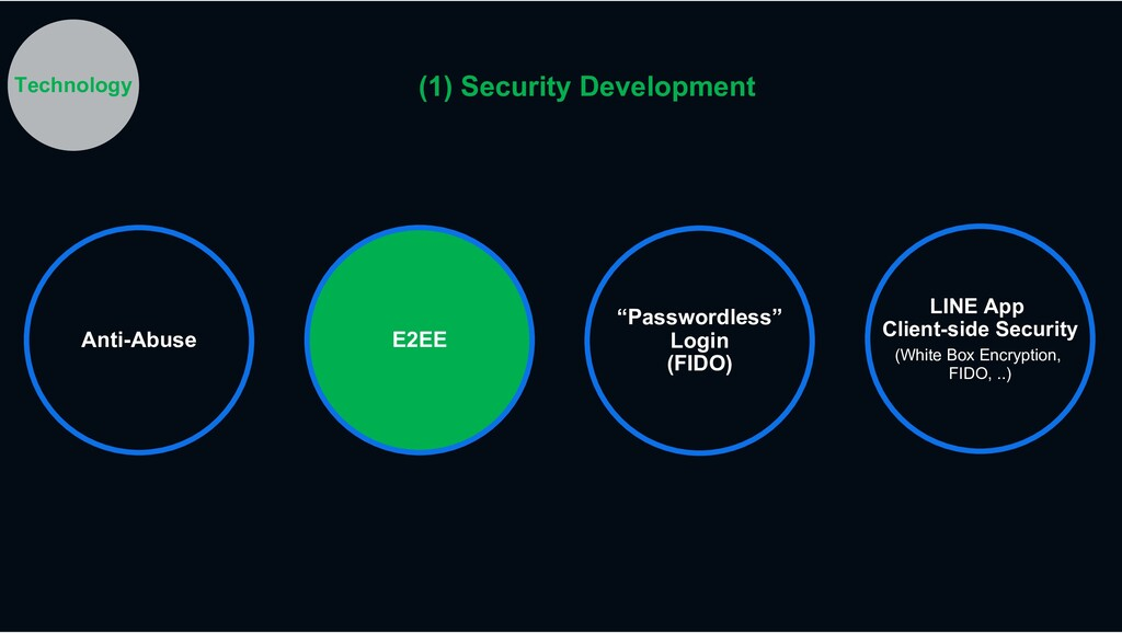 "E2EE ""Passwordless"" Login (FIDO) LINE App Clien..."