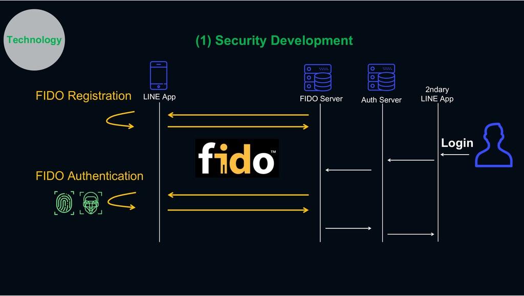 FIDO Registration FIDO Server LINE App FIDO Aut...