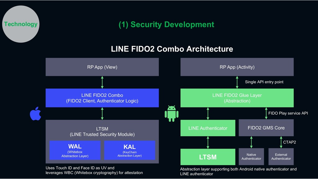 LINE FIDO2 Combo Architecture Uses Touch ID and...
