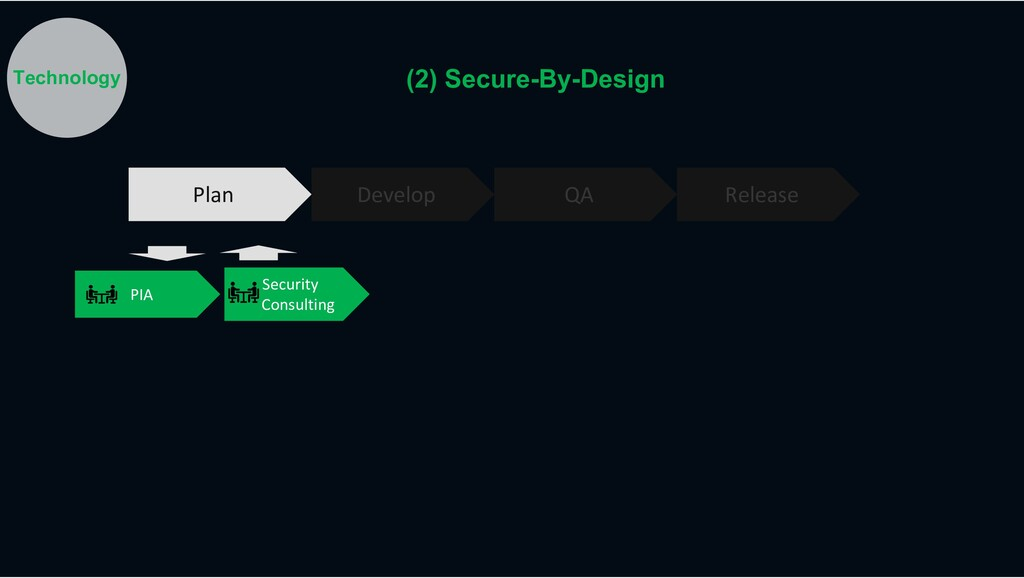 Plan Develop QA Release PIA Security Consulting...