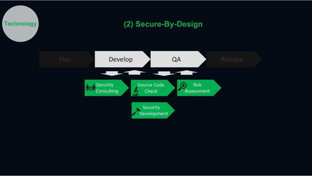 Risk Assessment Plan Develop QA Release Securit...