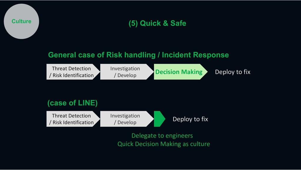 (case of LINE) Threat Detection / Risk Identifi...