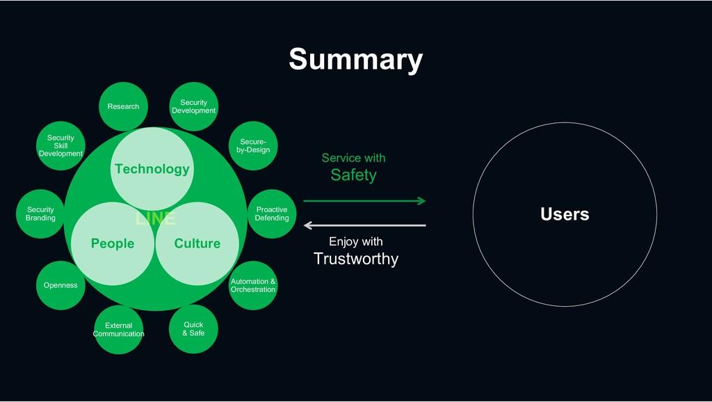 Summary LINE Service with Safety Enjoy with Tru...