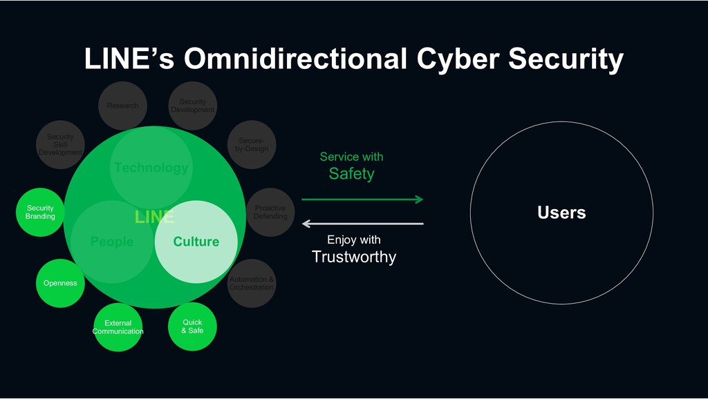 LINE's Omnidirectional Cyber Security LINE Serv...