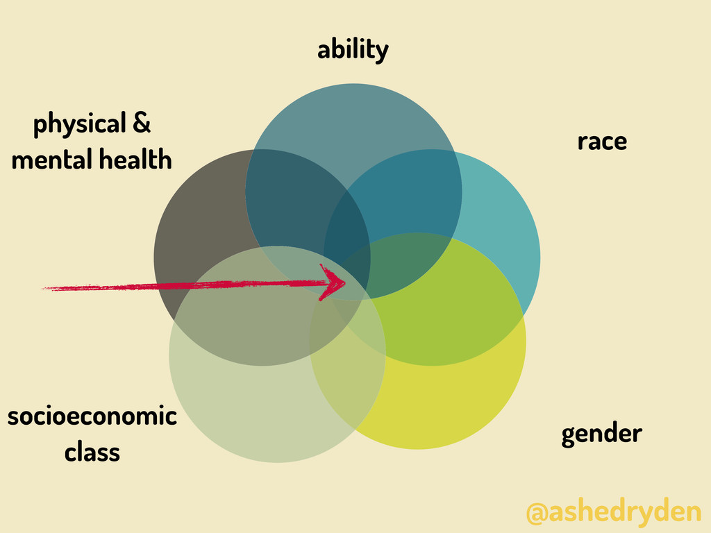 @ashedryden race gender ability physical & ment...