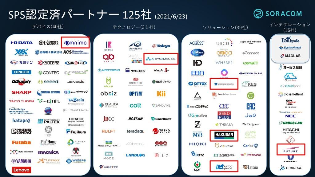 インテグレーション (15社) デバイス(40社) ソリューション(39社) テクノロジー(3...