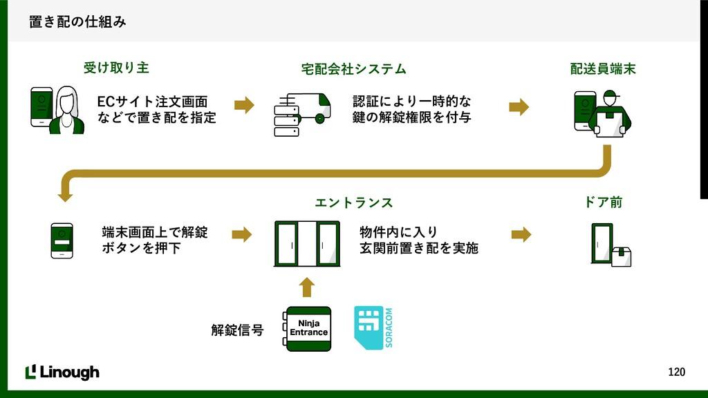 120 置き配の仕組み ECサイト注文画面 などで置き配を指定 受け取り主 宅配会社システム ...