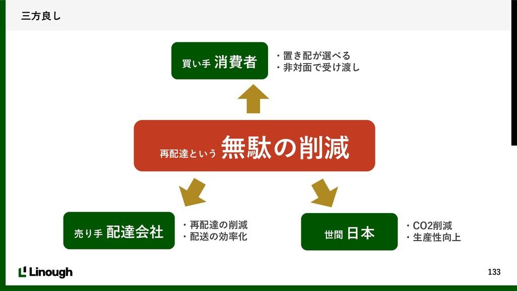 133 三方良し 買い手 消費者 売り手 配達会社 世間 日本 ・置き配が選べる ・非対面で受...
