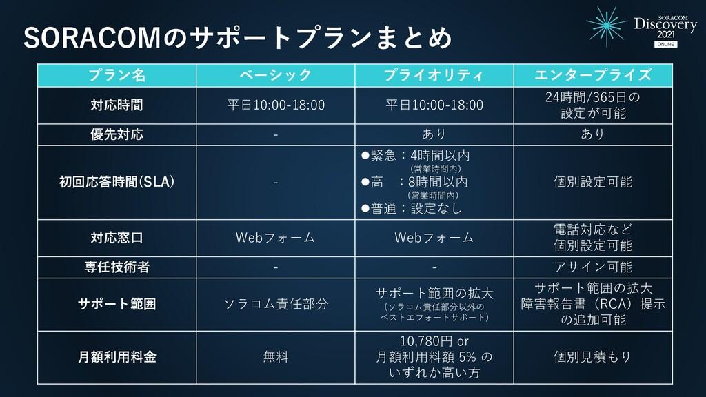 SORACOMのサポートプランまとめ プラン名 ベーシック プライオリティ エンタープライズ ...